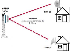 MU-MIMO schemat Cambium